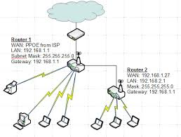 solved] 2 routers, 1 isp connection, mac filltering guest net how to connect two wireless routers on a home network at Two Router Home Network Diagram