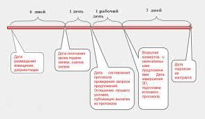 Определение поставщика путем проведения запроса предложений Схема проведения запроса предложений