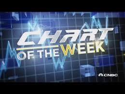 Guy Adami Breaks Down The Chart Of The Week