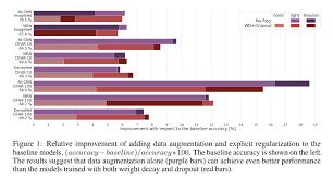 Optimal Cnn Development Use Data Augmentation Not Explicit