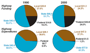Highway Funding Expenditures Our Nations Highways 2000