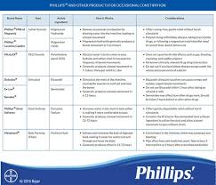 Types Of Laxatives Comparison Phillips
