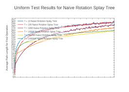 Splay Chart Uniform Test Results For Naive Rotation Splay Tree Scatter