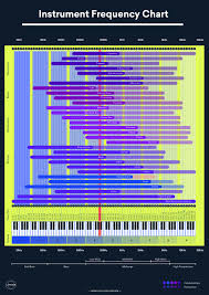 Instrument Frequency Chart Sound Frequency How To Use The Spectrum For Better Eq