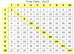 Multiplication Tables - Printable Format - Vaughn's Summaries
