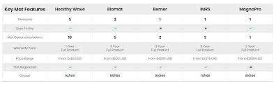 Pemf Mat Brand Comparison Chart Pemf Mat Reviews
