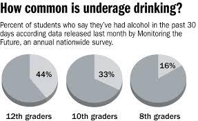 Underage Drinking Chart Party Law Stirs Edmond Debate