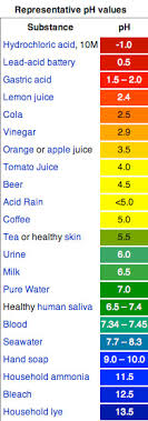 Ph Of Beverages Chart The Nibble Evamor