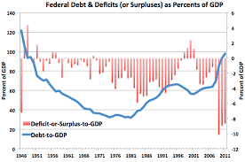 Us Deficit Chart Why The U S Government Never Ever Has To Pay Back All Its