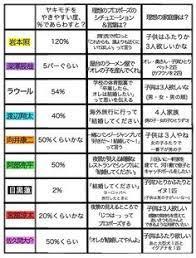 目黒 蓮 恋愛 観