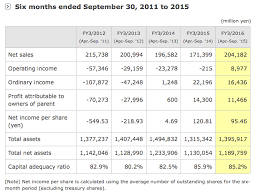Nintendo Sales Numbers Ltd Data Nintendo Times