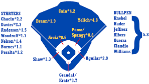 2019 Zips Projections Milwaukee Brewers Fangraphs Baseball