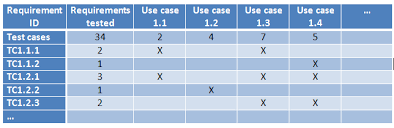 requirements traceability matrix templates collecting stakeholder requirements