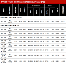 2019 Truck Towing Capacity Comparison Chart 2019 Ram 1500 Towing Specs Released 5th Gen Rams