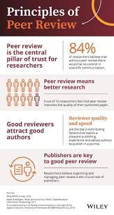 Peer Reviews What Is Peer Review Wiley