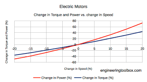 electric motor change in sd and change in torque and power