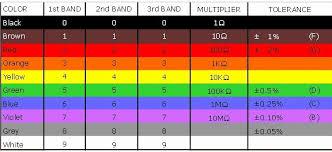 Old Ping Color Code Chart Bedowntowndaytona Com