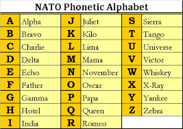 Nato Phonetic Alphabet Printable Alphabet Image And Picture