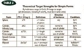 Ultrasonic Beam Spread Charts Choosing An Ultrasonic Sensor For Proximity Or Distance