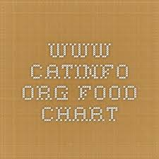 Www Catinfo Org Food Chart Cat Food Brands Homemade