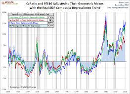 Market Remains Overvalued Dshort Advisor Perspectives