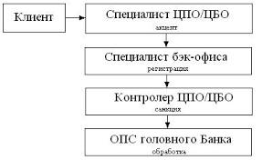 Реферат Отчет по преддипломной практике в акционерном банке  МВП1001 Переводы без открытия счета