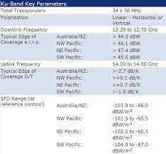 Australian Tv Frequencies Chart Intelsat 19 Ku Band C Band Transponder Footprint Coverage