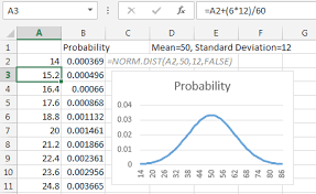 Normal Distribution Chart Excel Excel Bell Curve In Excel Excel Articles