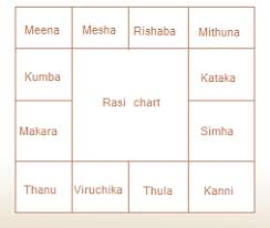 Date Of Birth Chart In Tamil Free Online Tamil Horoscope By Date Of Birth