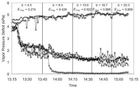 Vapor Pressure Deficit Chart 19 Vapor Pressure Deficit Levels Over Time During Continuous