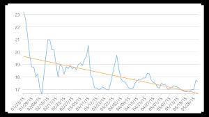 Financialchart Javascript Chart Control Angular Wijmo