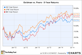 Goldman Sachs Stock Price Chart 3 Risks Goldman Sachs Group Inc Must Overcome The Motley