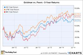 3 Risks Goldman Sachs Group Inc Must Overcome The Motley