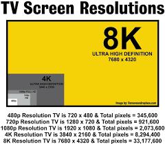 Tv Screen Resolutions 720p 1080i 1080p 4k 8k