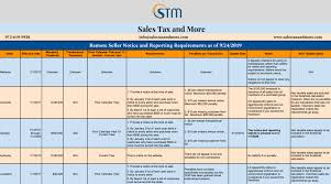 State Tax Charts Matrices Sales Tax And More
