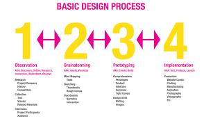 Design Thinking Process Pdf Mod 2 Design Thinking Process Design Thinking Human
