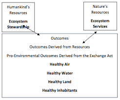 reframing humankind s relationship nature contributions from  figure 3 social exchange theory applied to ecosystem services