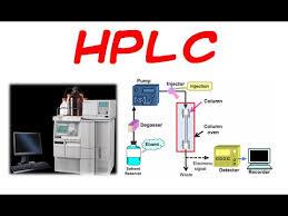Hplc Principle Hplc Chromatography Principle And Instrumentation Youtube