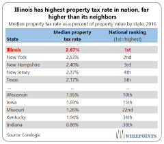 Image result for Fed says seize Illinois homes