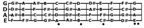 i figured out the modes of the major scale ugly bass face Bass Notes Diagram use the following diagrams bass notes diagram
