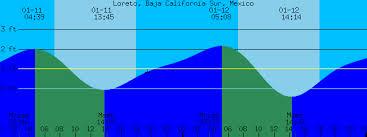 Baja Tide Chart Loreto Baja California Sur Mexico Tide Prediction And More