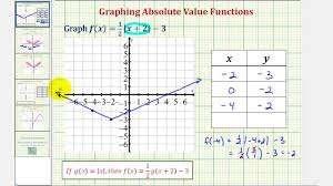 Ex 1 Graph A Transformation Of An Absolute Value Function Using A Table