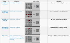Pixelmon Vending Machine Best Pixelmon Crafting Recipes Trading Machine Chekwikico