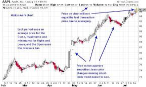 Daily Apple Heikin Ashi Chart Chart Pattern Stock Charts
