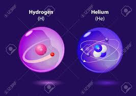 Resultado de imagen de Núcleo de Hidrógeno