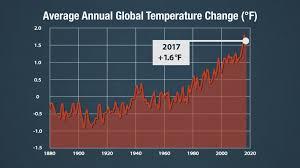 Gms 2017 Global Temperature Visuals