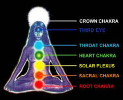 Image result for free photos of etheric body