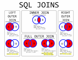 Join Sql Sql Joins I Remade This Album On Imgur