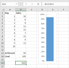 Creating A Thermometer Goal Chart In Excel Thermometer Chart In Excel Easy Excel Tutorial