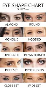 eye shape chart diffe types guide downturned hooded almond eyes